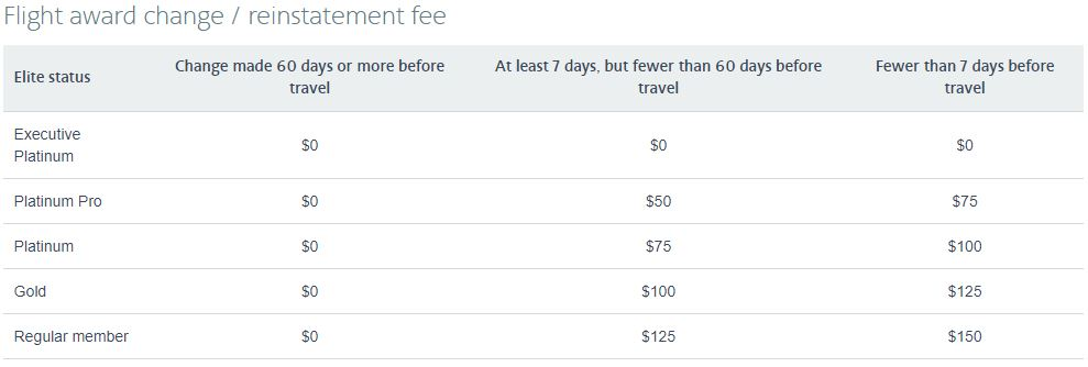 The new American AAdvantage flight award change / reinstatement fee table. Courtesy: American Airlines